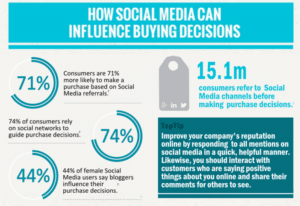 Social Media Can Influence Buying Decisions