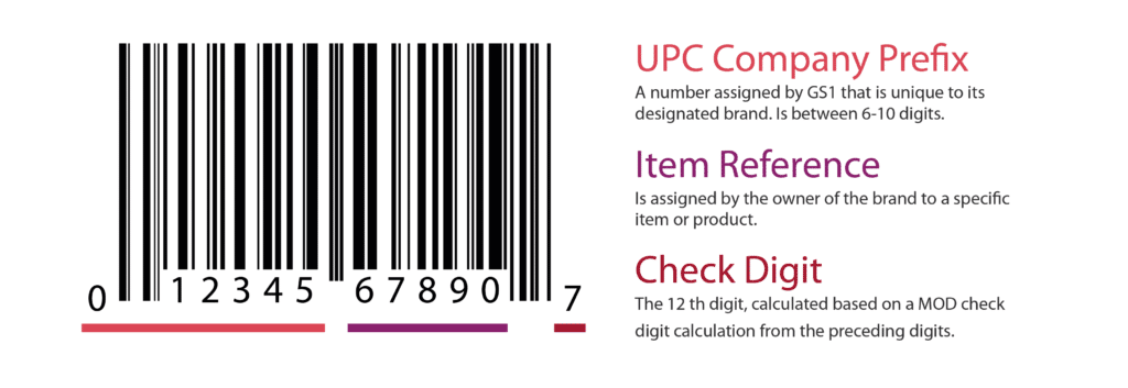 What Is A UPC?