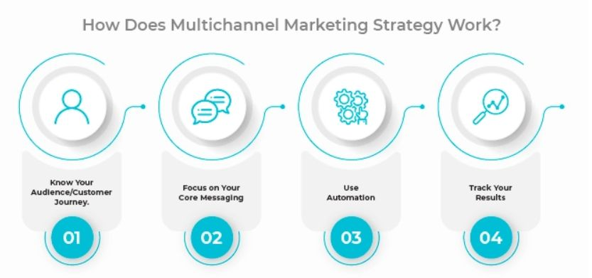 multi channel ecommerce marketing